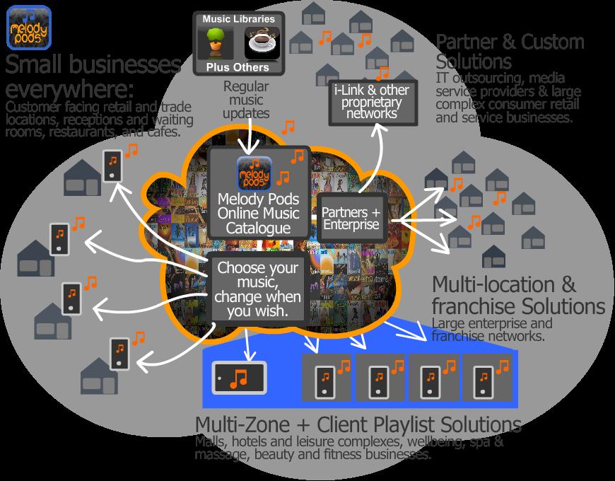 channel partner franchise packages