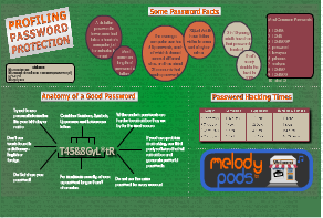melody pods password infographic thumb