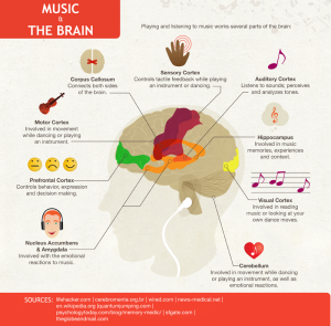 Music Influences learning