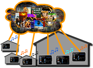 multizone in store music management system