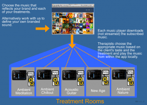 multi zone multi location background music solutions
